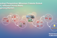 PT. Sekawan Karsa Mulia Cirebon